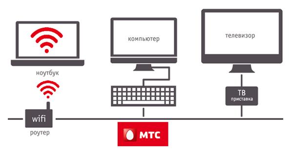 Как настроить домашний интернет МТС на компьютере